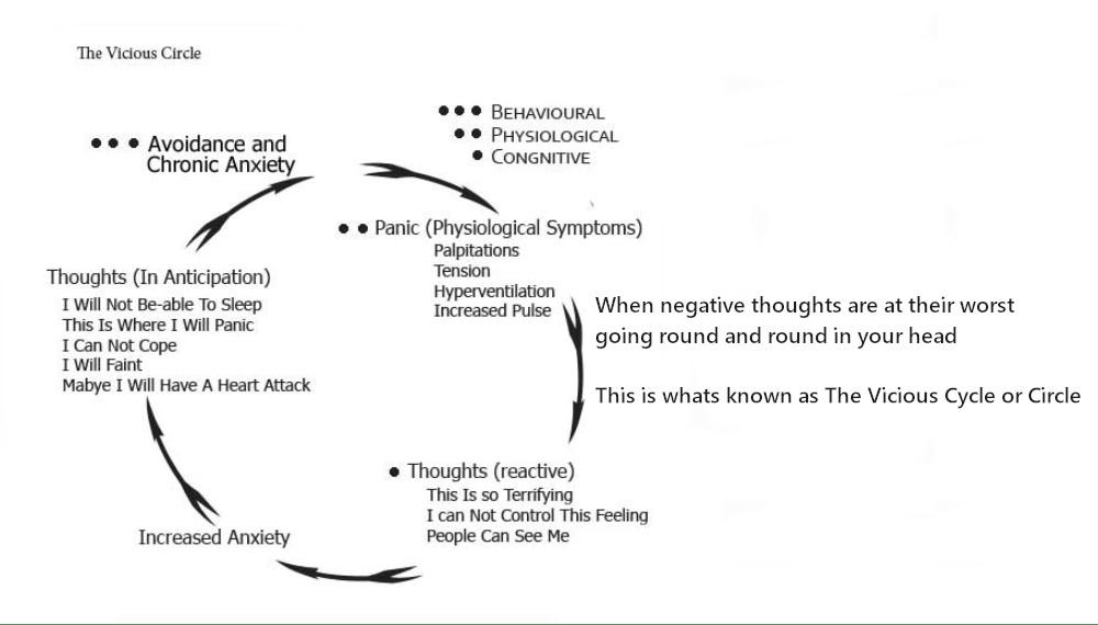 Stress, Anxiety & Seeking Medical Help